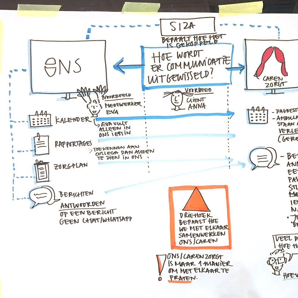 Hoe werkt ONS samen met Visual notes
